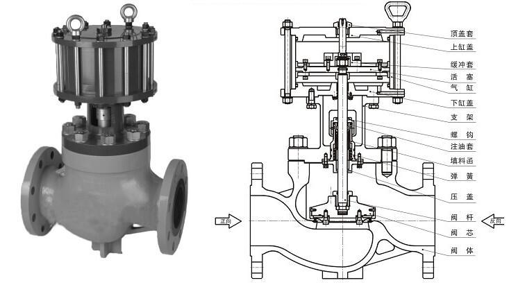 一、气动程控阀的性能简介及结构组成  二、气动程控阀的概述:   变压吸附技术(PSA)是一个近似等温变化的物理过程,利用气体介质中不同组分在吸附剂上的吸附容量的不同,在一定工作条件下进行选择性吸附,采用降压使吸附剂获得再生;在生产过程中要求周期性的切换阀门,且阀门数量多,动作频繁,人工操作是无法进行的;   由于PSA装置工艺的特殊性,我公司特推出了系列专用程控阀,该系列阀门具有高度的自动化功能,为PSA装置长周期稳定可靠运行提供了保障。